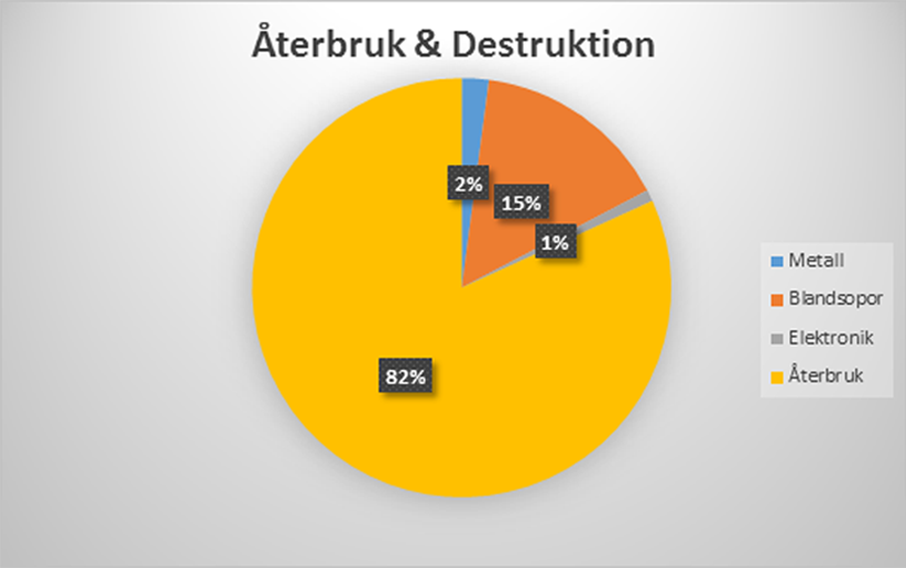 Återbruk diagram